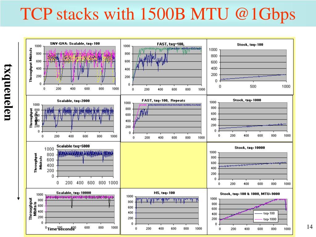 TCP stacks with 1500B MTU @1Gbps