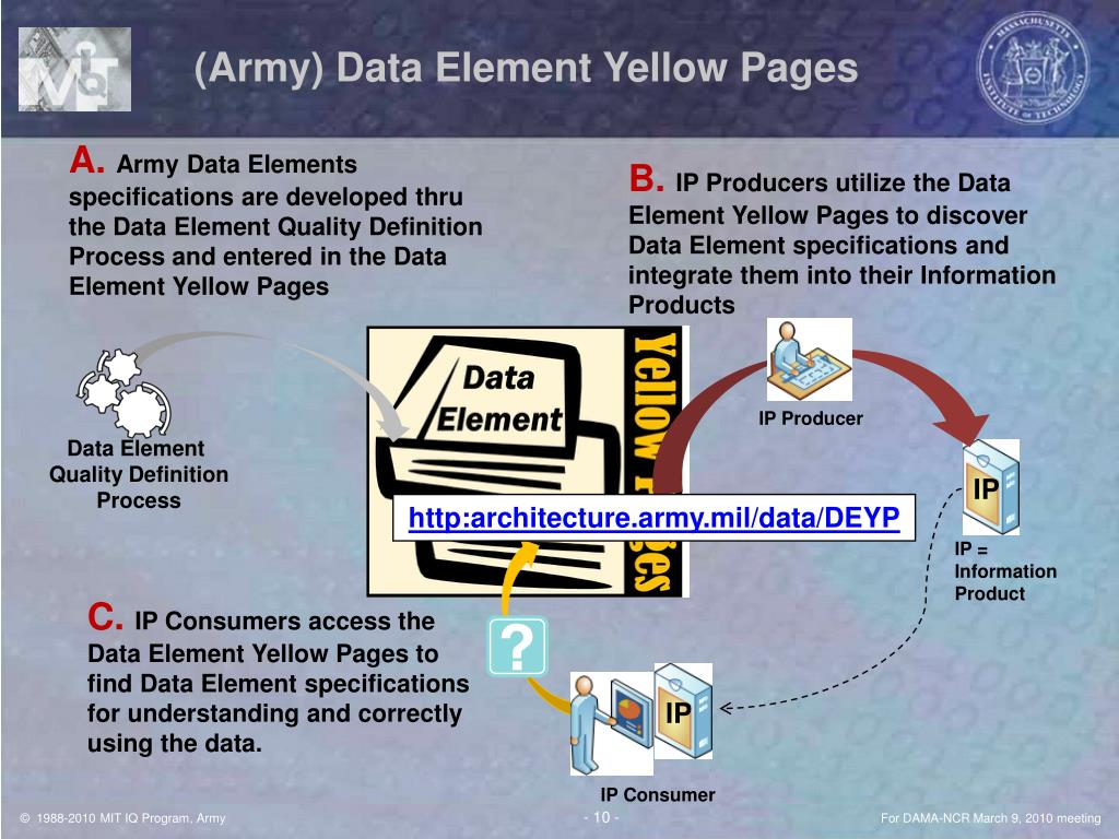 (Army) Data Element Yellow Pages