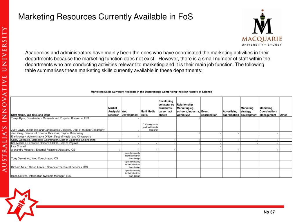 Marketing Resources Currently Available in FoS