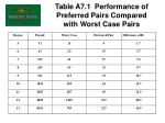 table a7 1 performance of preferred pairs compared with worst case pairs
