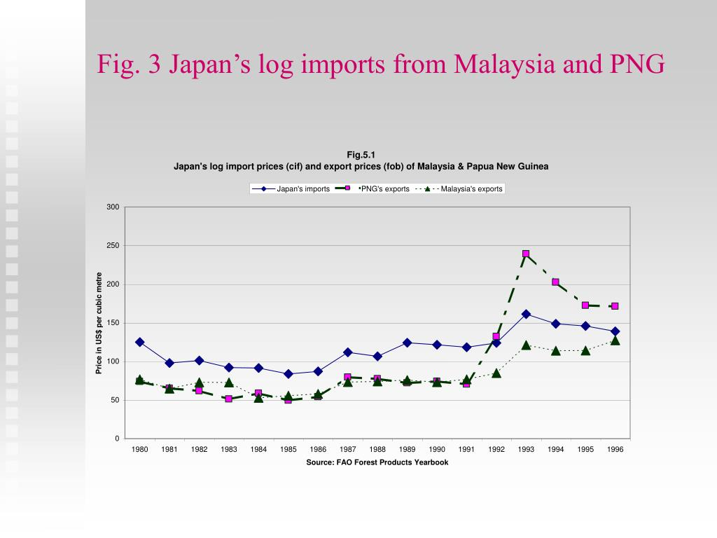 Fig. 3 Japan's log imports from Malaysia and PNG