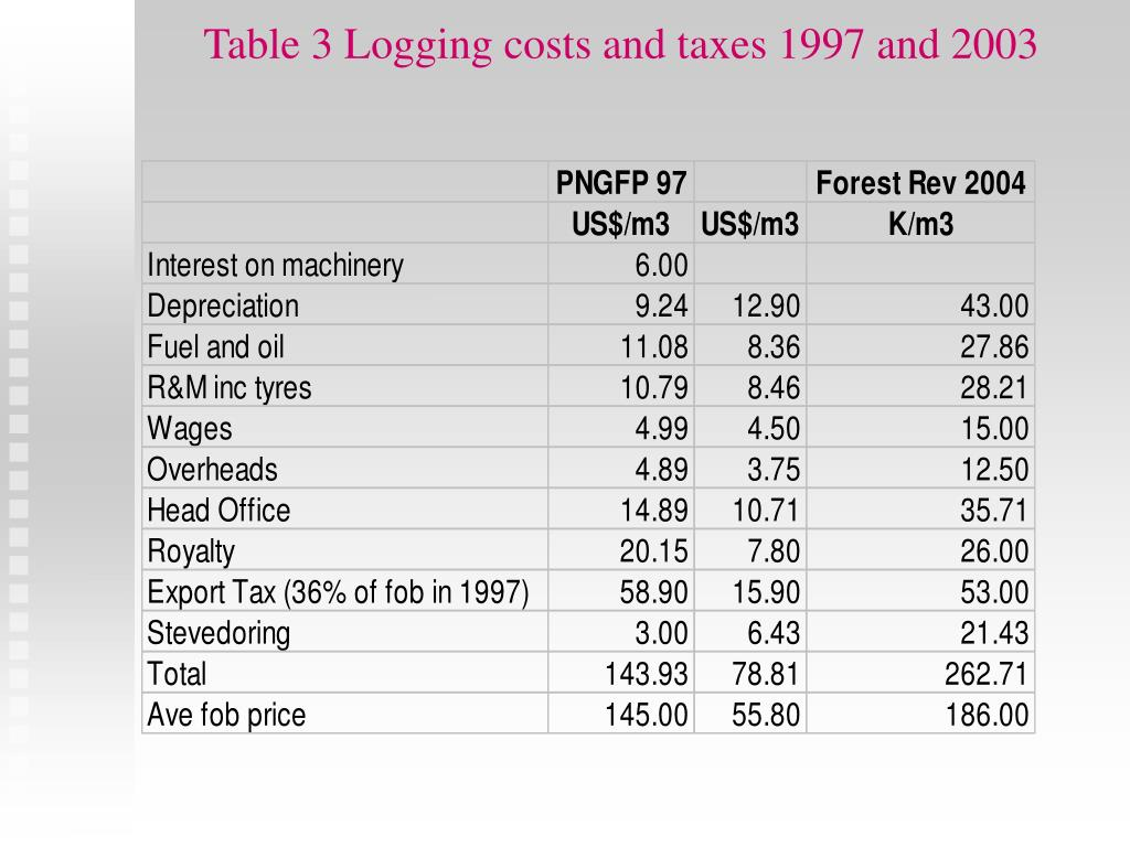 Table 3 Logging costs and taxes 1997 and 2003