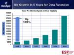 10x growth in 5 years for data retention