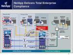 netapp delivers total enterprise compliance