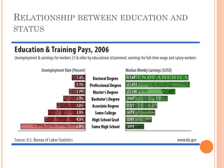 Relationship between education and status
