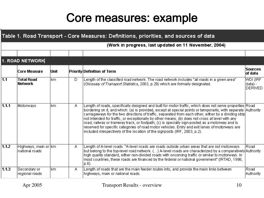 Core measures: example