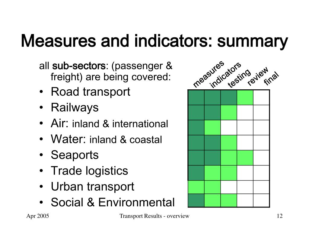 Measures and indicators: summary