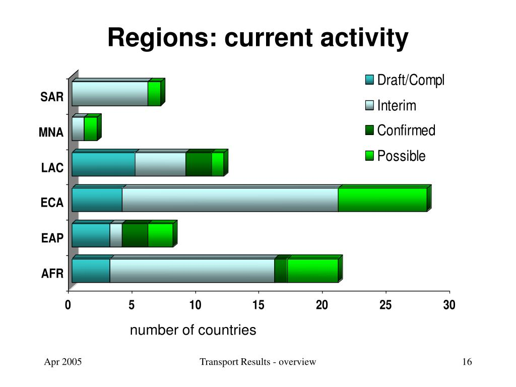 Regions: current activity