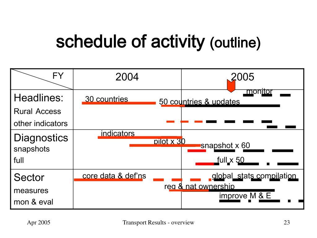 schedule of activity