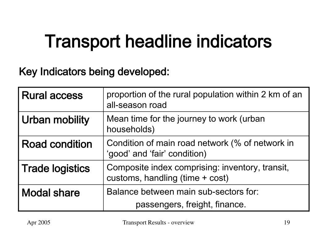 Transport headline indicators