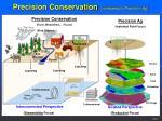 precision conservation compared to precision ag