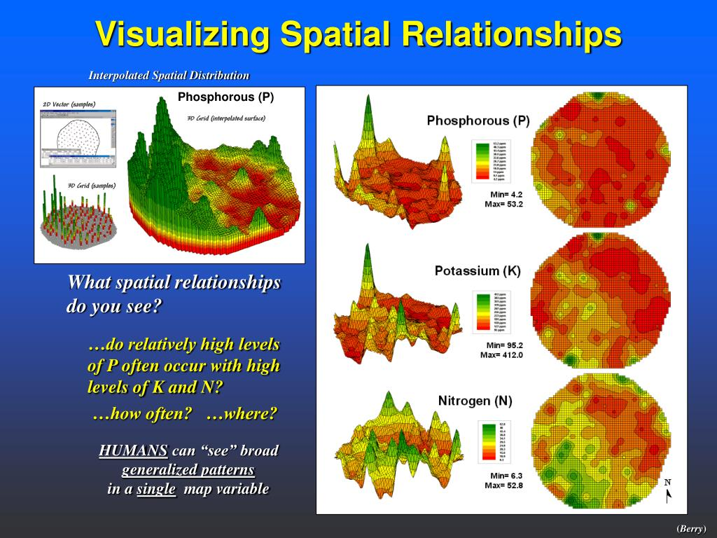 Interpolated Spatial Distribution