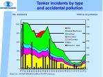 tanker incidents by type and accidental pollution