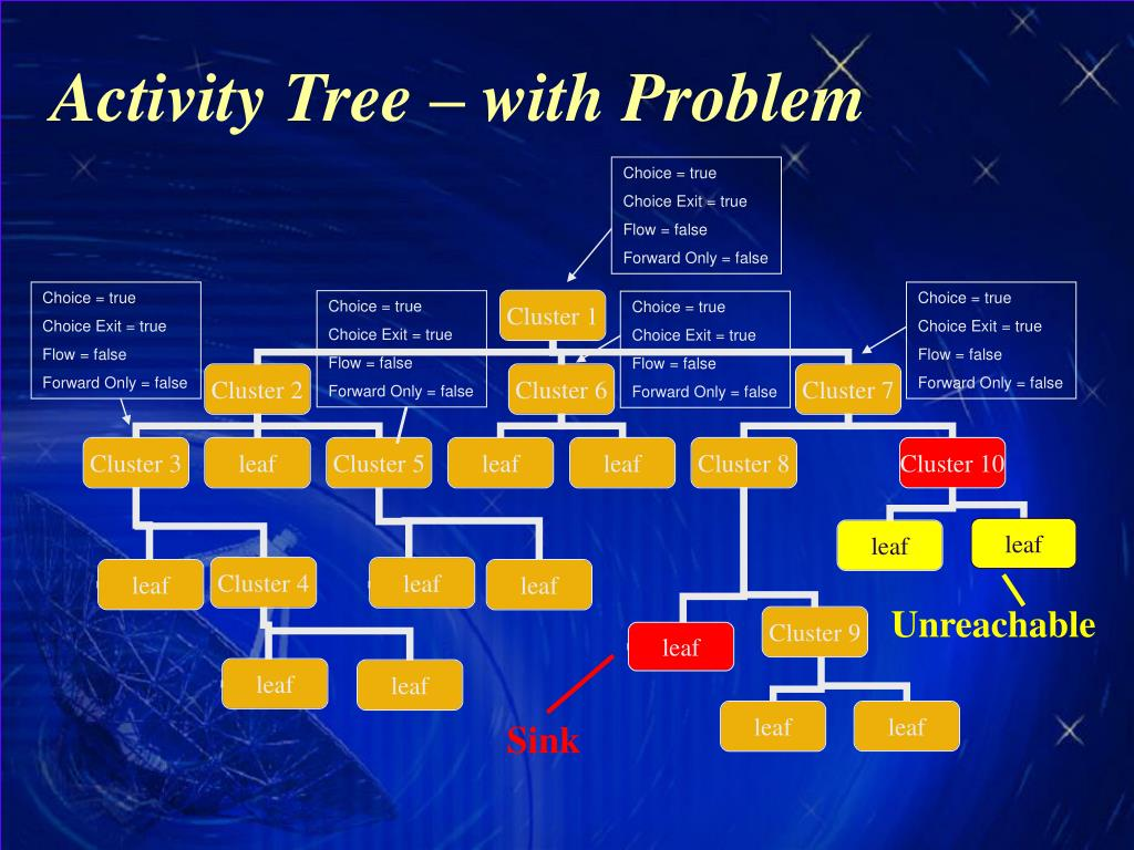 Activity Tree – with Problem