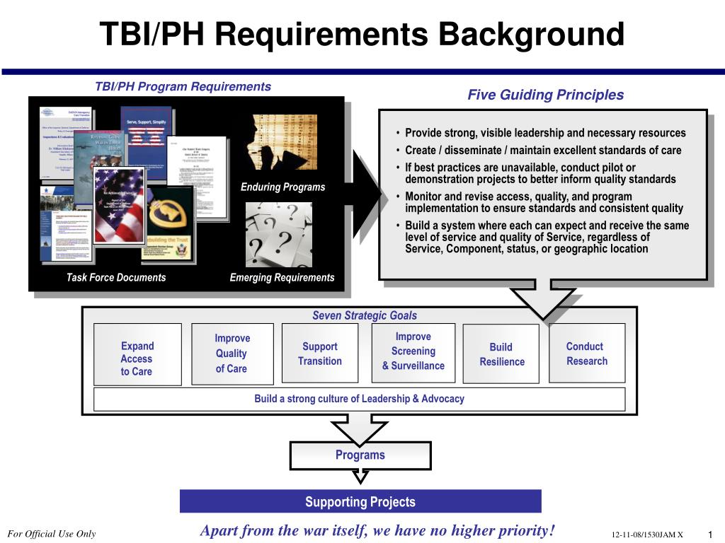 tbi ph requirements background l.