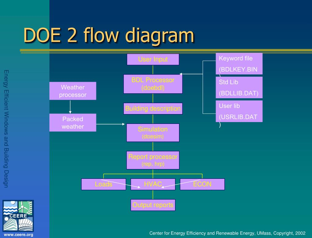 DOE 2 flow diagram
