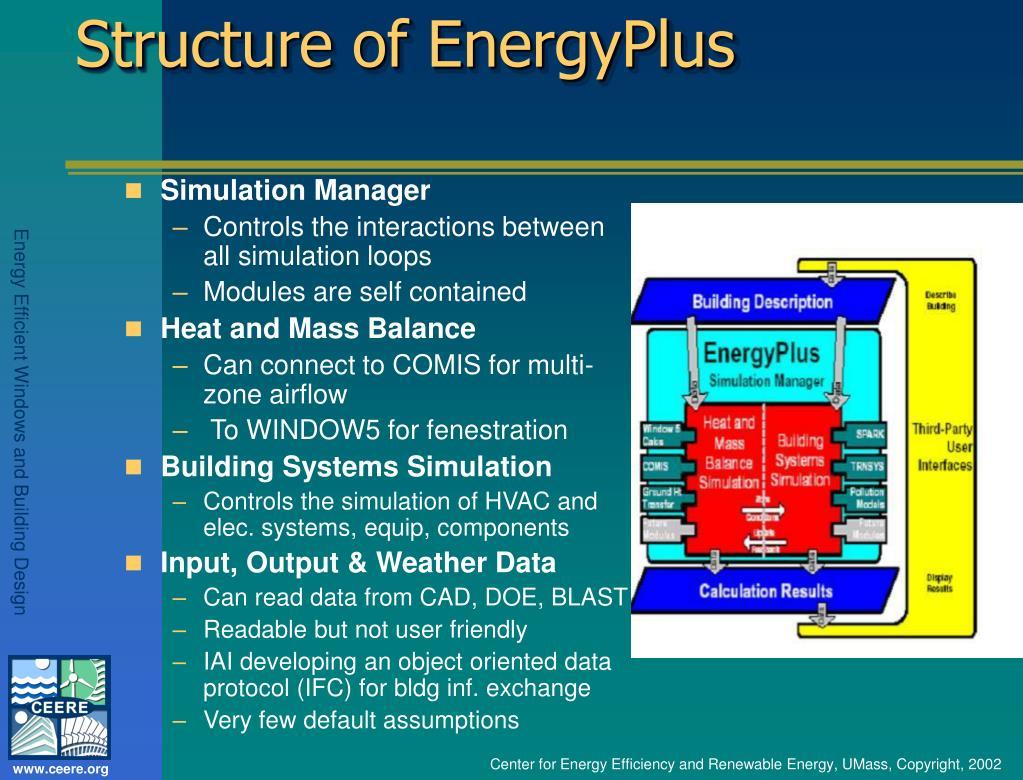 Structure of EnergyPlus