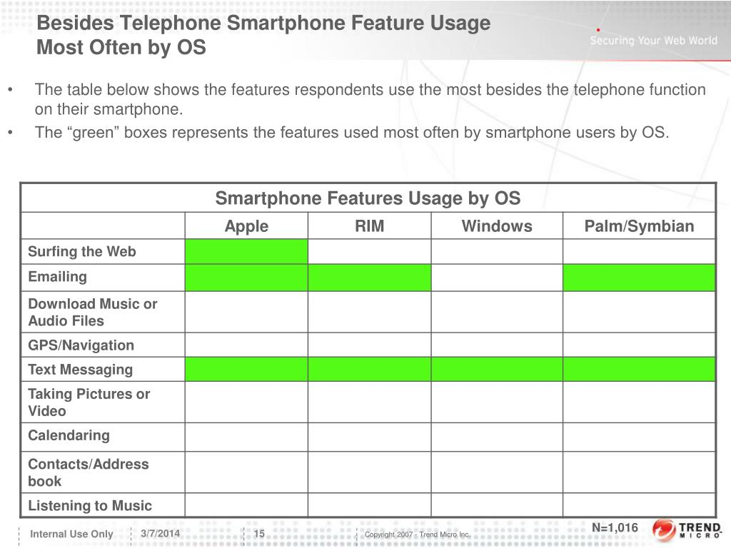 Besides Telephone Smartphone Feature Usage