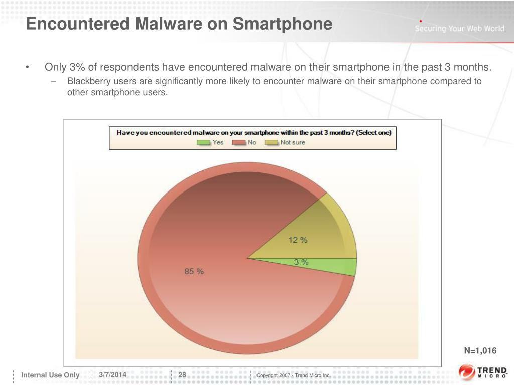 Encountered Malware on Smartphone