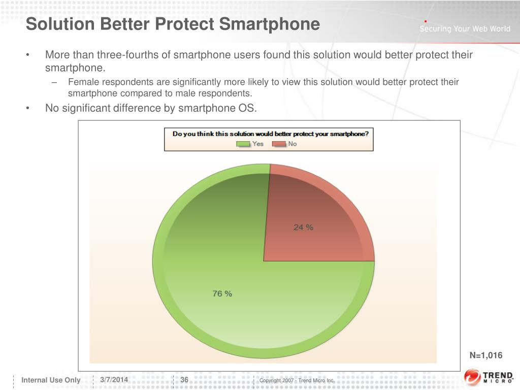 Solution Better Protect Smartphone