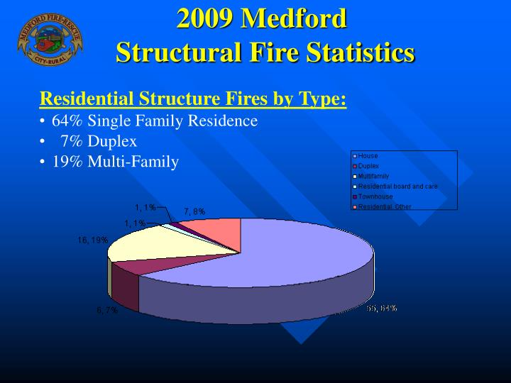 2009 medford structural fire statistics3