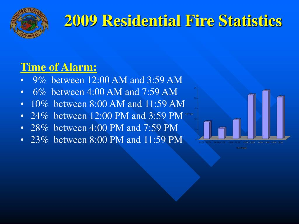 2009 Residential Fire Statistics