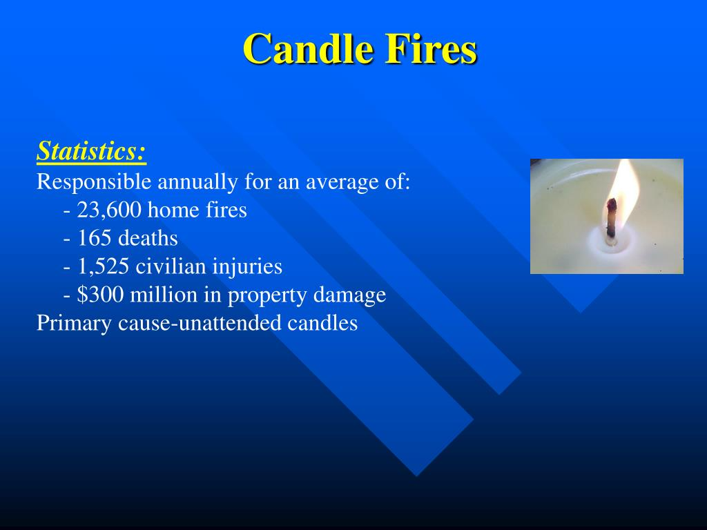 Candle Fires