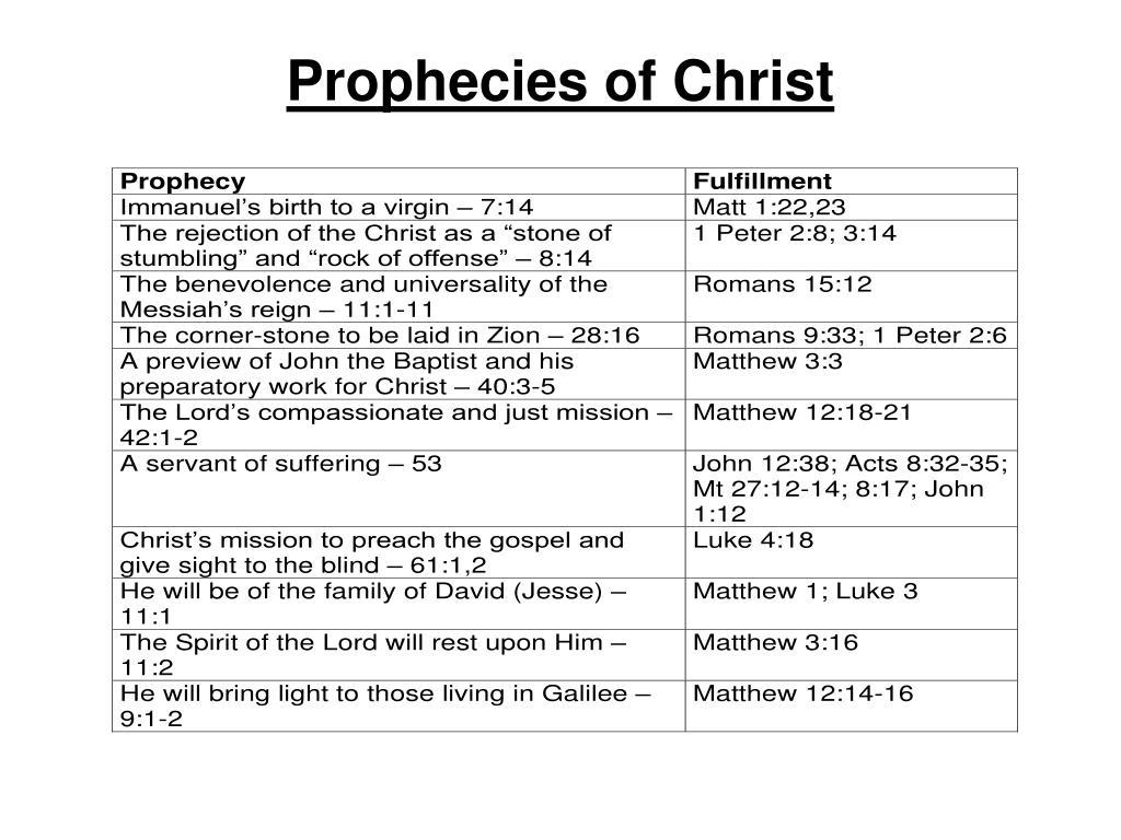 Prophecies of Christ