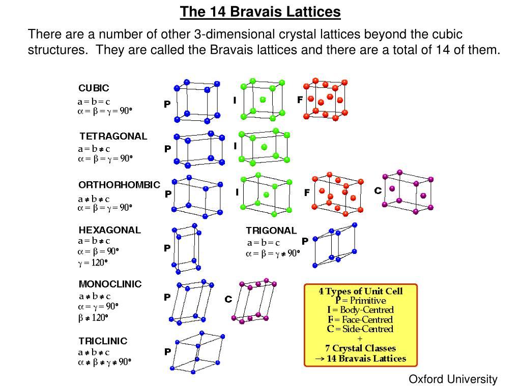 The 14 Bravais Lattices