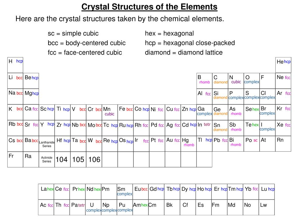 Crystal Structures of the Elements