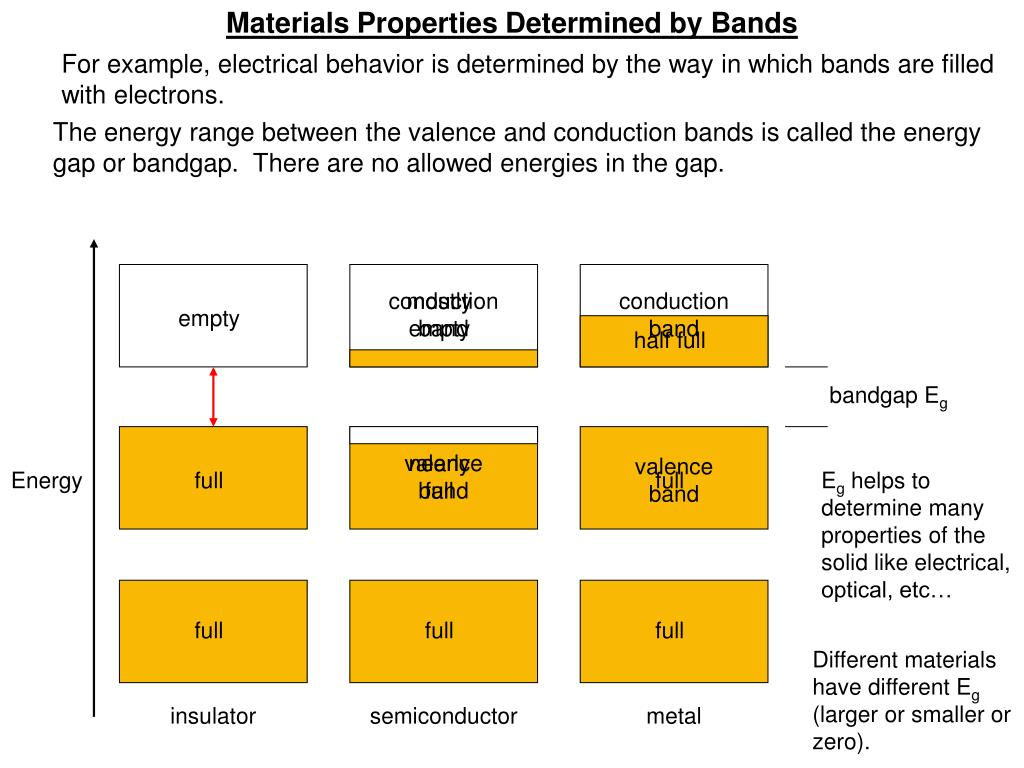 Materials Properties Determined by Bands