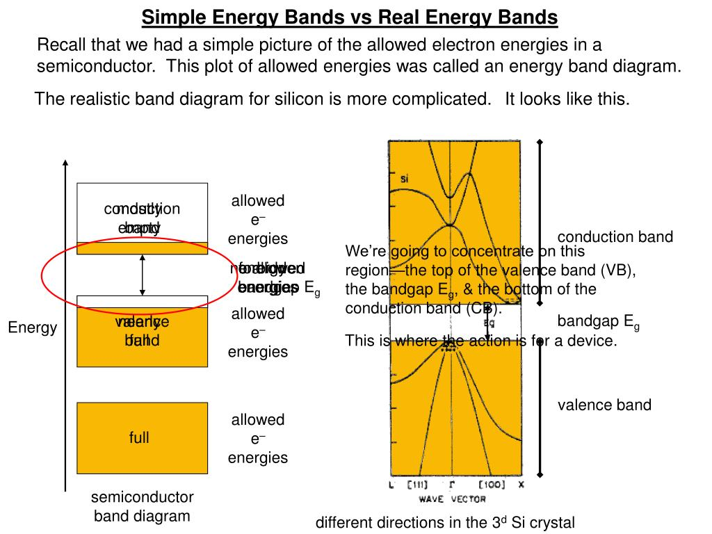 Simple Energy Bands vs Real Energy Bands