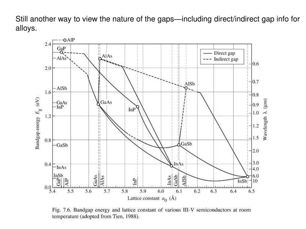 Still another way to view the nature of the gaps—including direct/indirect gap info for alloys.
