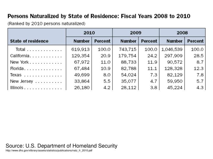 Source: U.S. Department of Homeland Security