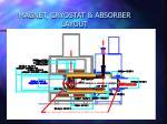 magnet cryostat absorber layout