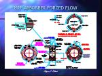 mtf absorber forced flow