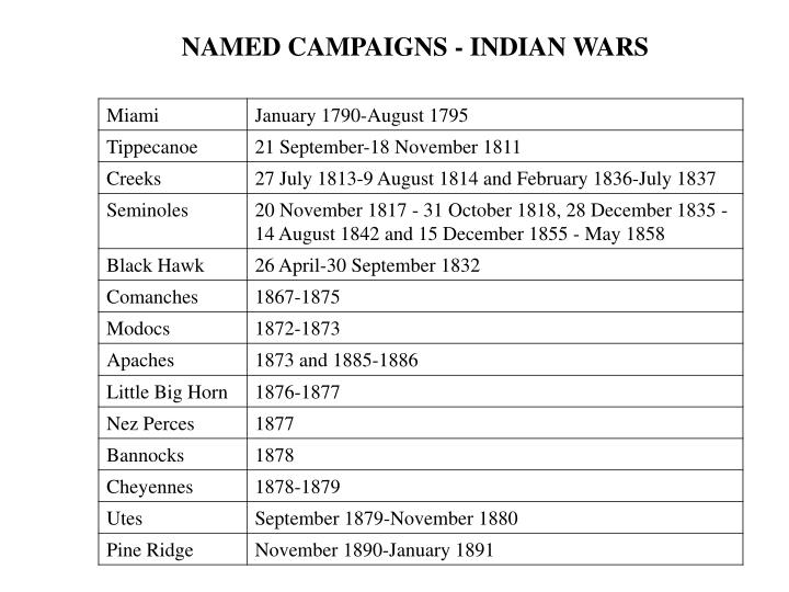 NAMED CAMPAIGNS - INDIAN WARS