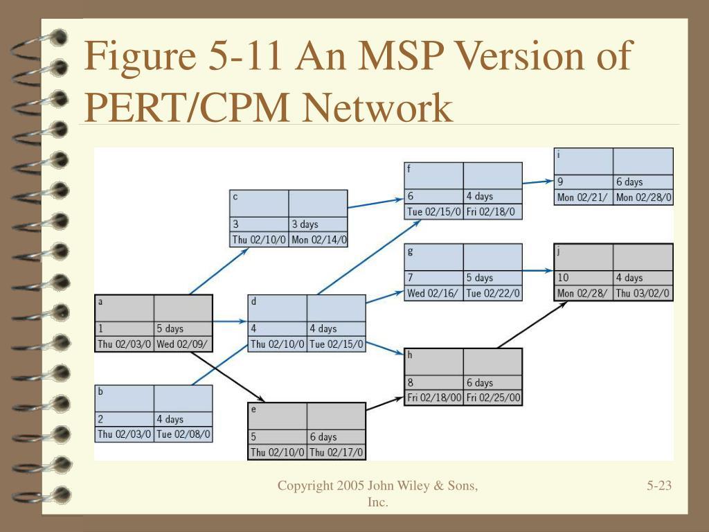 Figure 5-11 An MSP Version of PERT/CPM Network