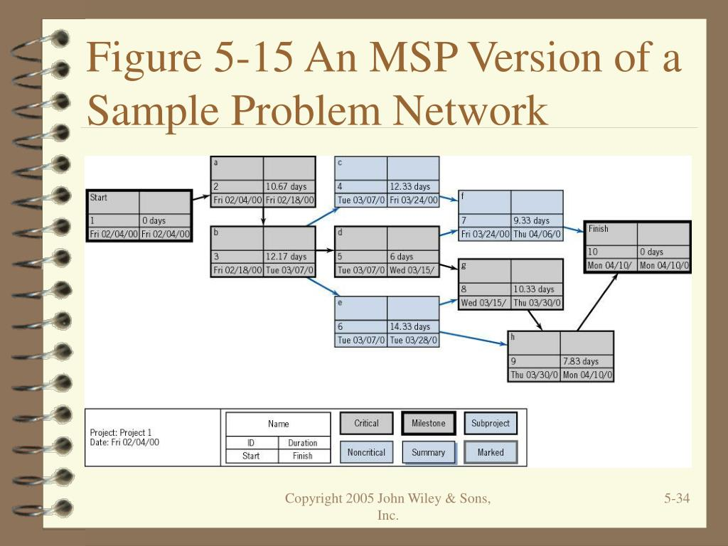 Figure 5-15 An MSP Version of a Sample Problem Network