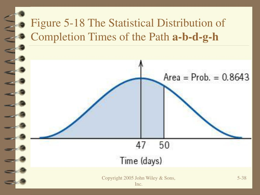 Figure 5-18 The Statistical Distribution of Completion Times of the Path