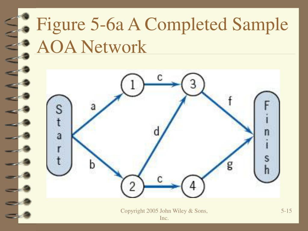 Figure 5-6a A Completed Sample AOA Network