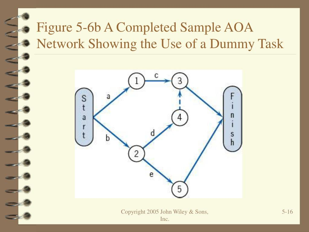 Figure 5-6b A Completed Sample AOA Network Showing the Use of a Dummy Task