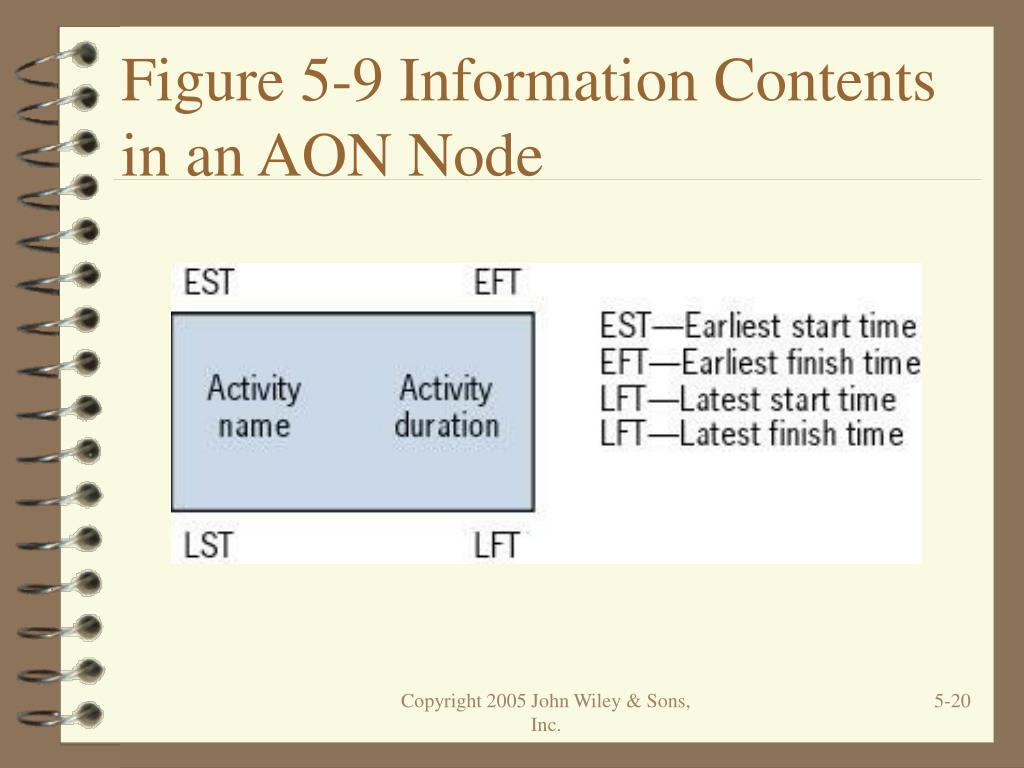Figure 5-9 Information Contents in an AON Node