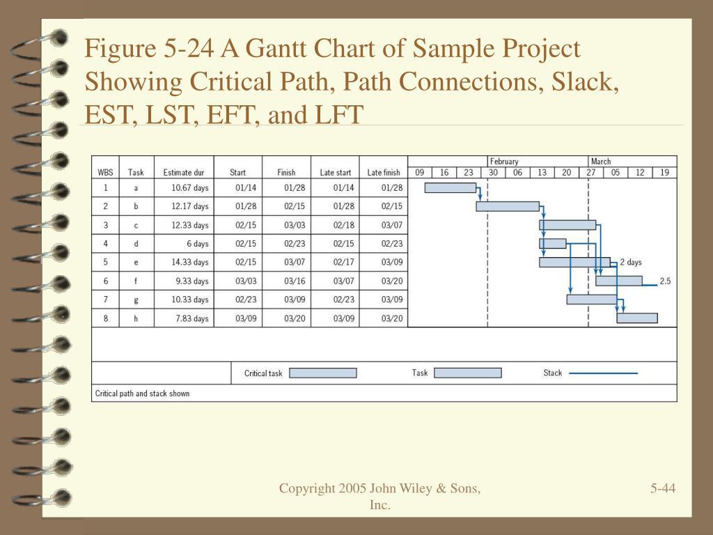 Figure 5-24 A Gantt Chart of Sample Project Showing Critical Path, Path Connections, Slack, EST, LST, EFT, and LFT