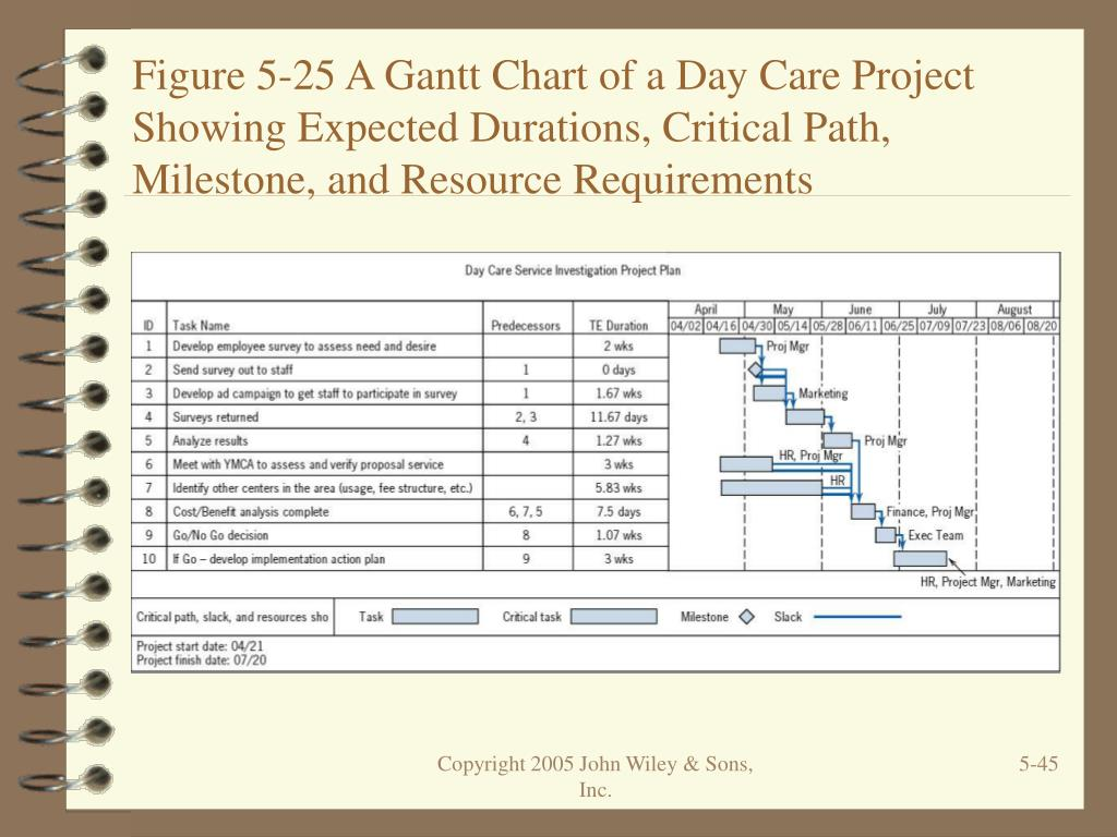 Figure 5-25 A Gantt Chart of a Day Care Project Showing Expected Durations, Critical Path, Milestone, and Resource Requirements