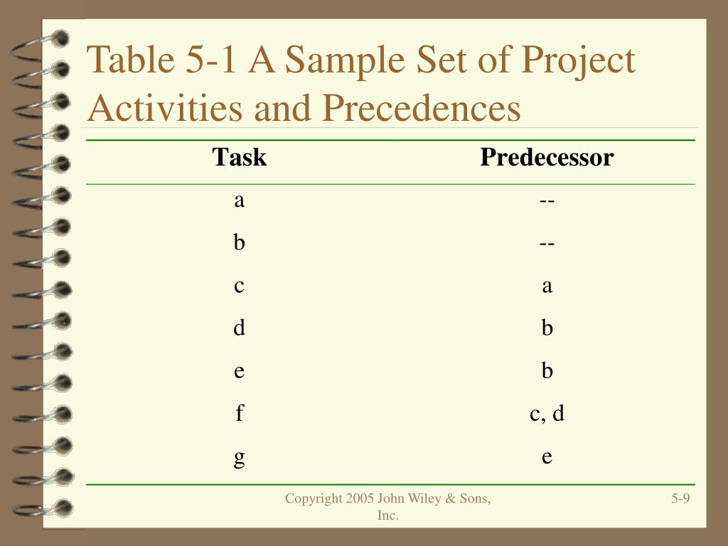 Table 5-1 A Sample Set of Project Activities and Precedences
