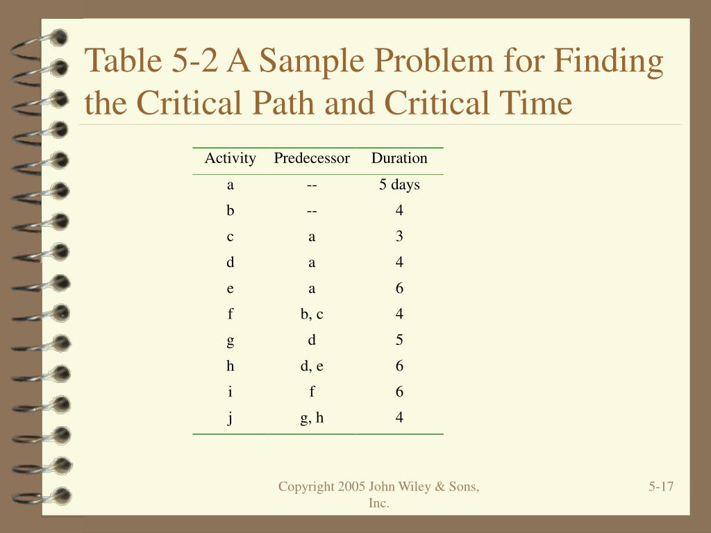Table 5-2 A Sample Problem for Finding the Critical Path and Critical Time