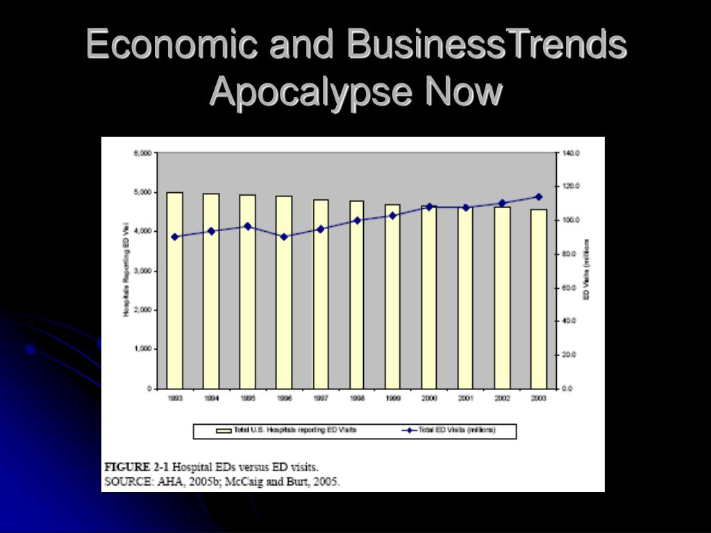 Economic and BusinessTrends