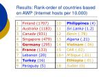 results rank order of countries based on awp internet hosts per 10 000