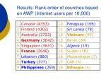 results rank order of countries based on awp internet users per 10 000